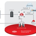 Equinix Cloud Exchangeの提供イメージ
