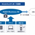 「KDDI Business ID」利用イメージ