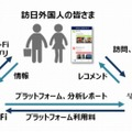 「TRAVEL JAPAN Wi-Fi」の概要