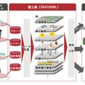 「FUJITSU Intelligent Society Solution SPATIOWL」概要