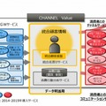 「FUJITSU Retail Solution CHANNEL Value」概要
