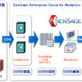 SenSage Enterprise Security Analytics 概要
