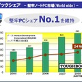 TOUGHBOOKの市場シェア