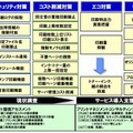 「iSECUREプリント管理サービス」概要説明一覧