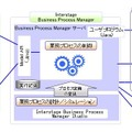 Interstage Business Process Manager 構成図
