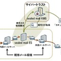 cybertrust sealed mailの概要