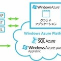 Windows Azure Platformの概要