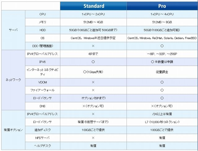 「ENTERPRISE-FARM Standard」「ENTERPRISE-FARM Pro」の詳細