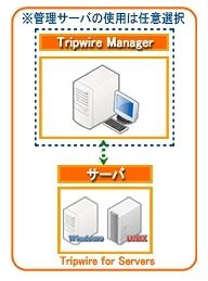 Tripwire for Servers