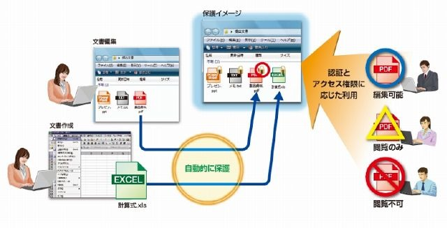 「InfoCage FileShell」運用イメージ
