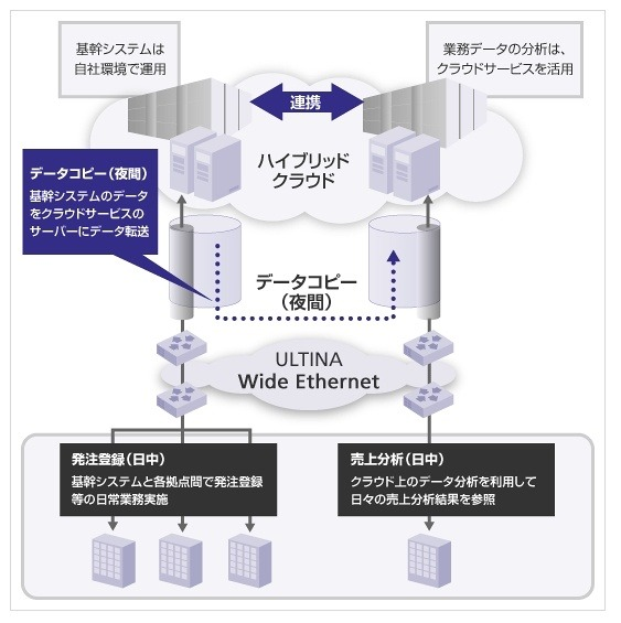 「ULTINA Wide Ethernet 帯域スケジューリングサービス」利用イメージ