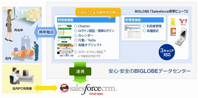 「Salesforce携帯ビューワ」サービス概要