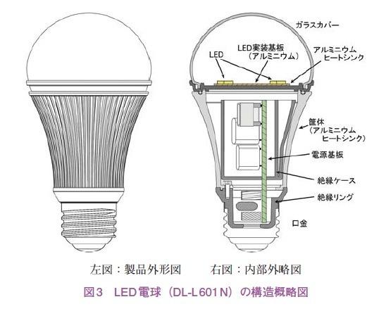 図3 LED 電球(DL,L 601 N)の構造概略図