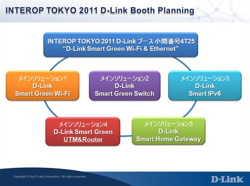「D-Link Smart Green Wi-Fi & Ethernet」