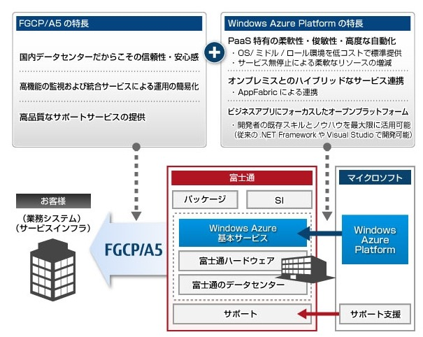 「FGCP/A5 Powered by Windows Azure」の特徴
