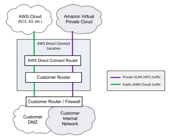 AWS Direct Connectの概要