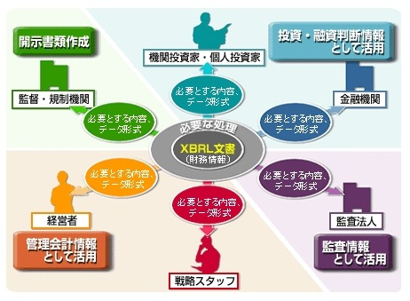 XBRL文書の活用分野