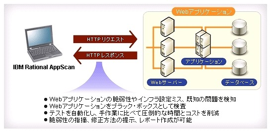 「IBM Rational AppScan」の概要