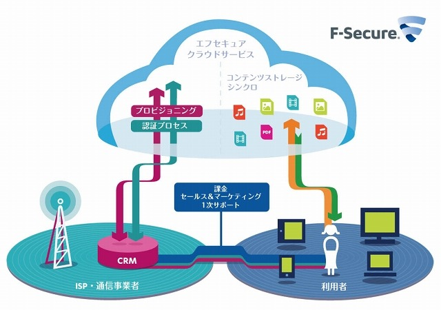 「F-Secure Contents Anywhere」の概要