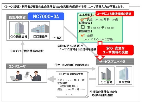 NC7000-3Aのサービス適用例
