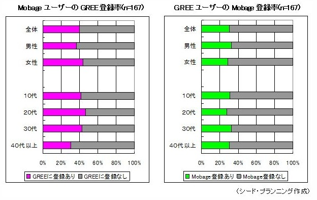 MobageとGREEの相互登録率