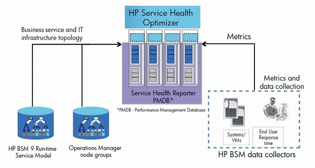 「HP Service Health Optimizer」の位置付け