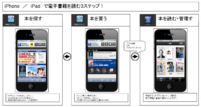 iOS向け「TSUTAYA.com eBOOKs」利用方法