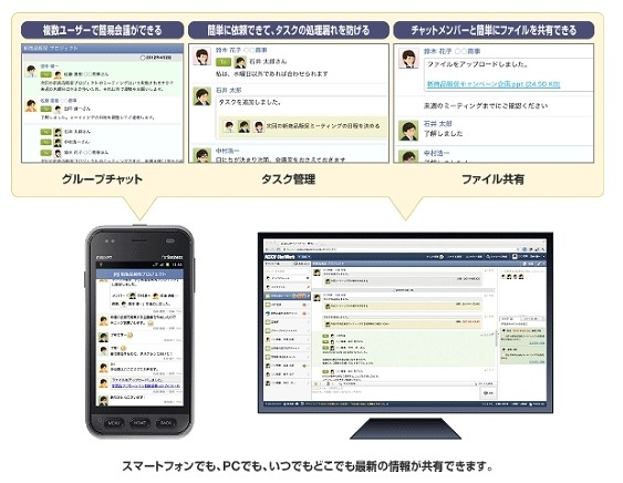 「KDDI ChatWork」の概要
