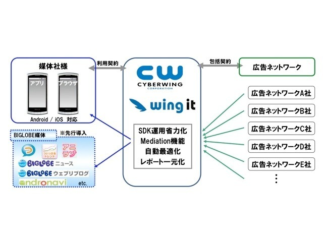 Wing itのメリット