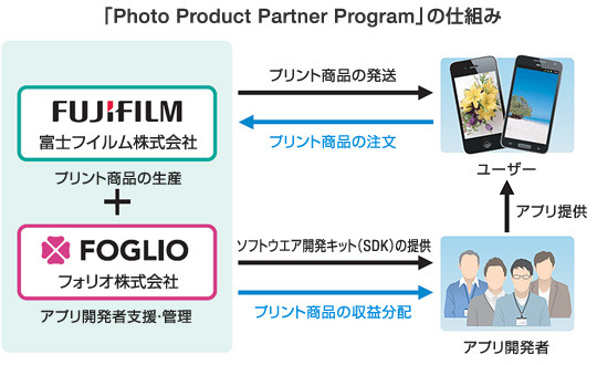 「Photo Product Partner Program」の仕組み