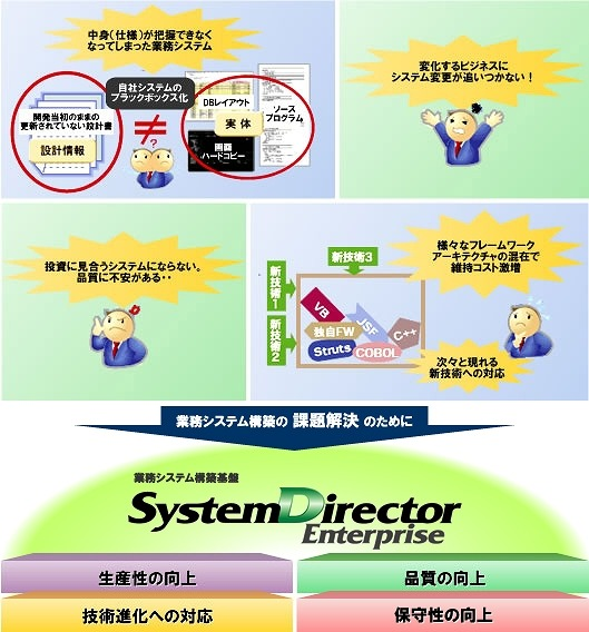 SystemDirector Enterpriseの特徴