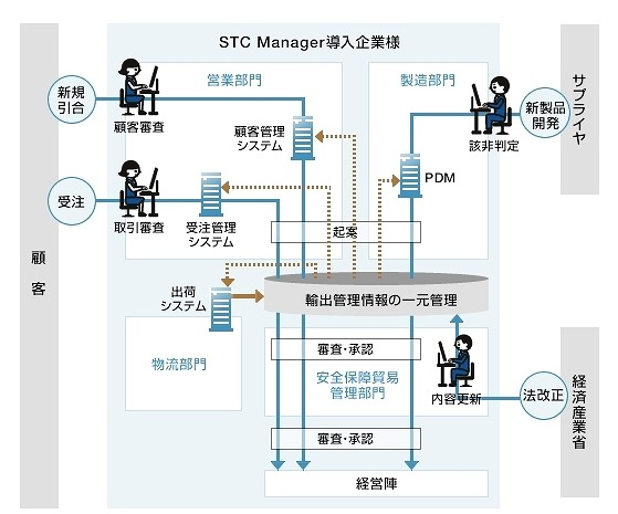 「STC Manager」の概要