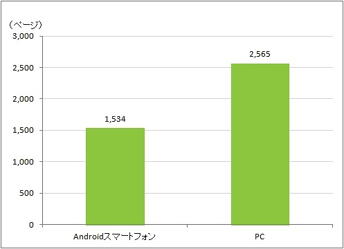 Android OS利用者とPC利用者の月間一人あたりのページビュー