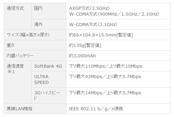 ULTRA WiFi 4G SoftBank 102HW for Biz仕様