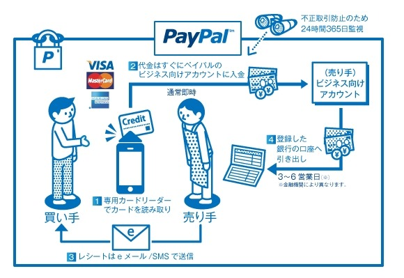 「PayPal Here」の仕組み