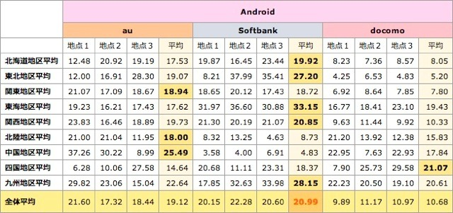 Android通信速度(下り)・地区別調査結果。単位:Mbps