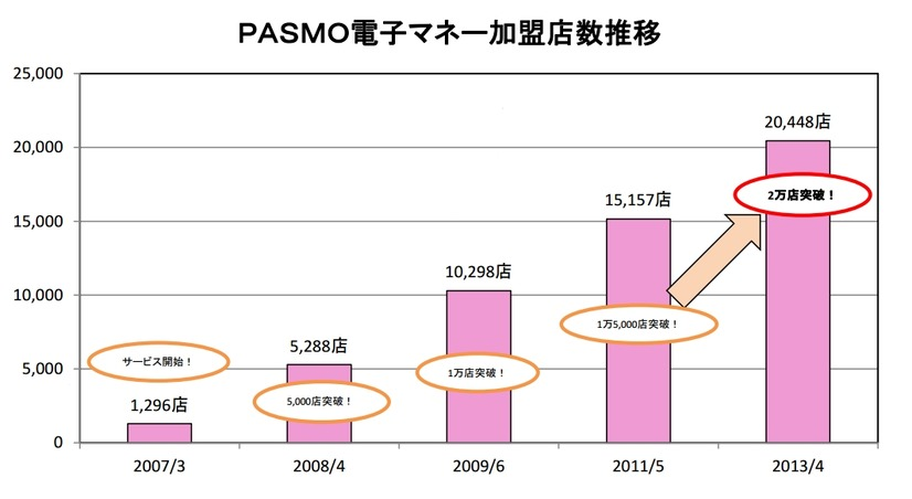 PASMO電子マネー加盟店数推移