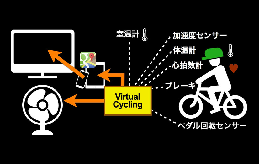 「Virtual Cycling」の主な機能