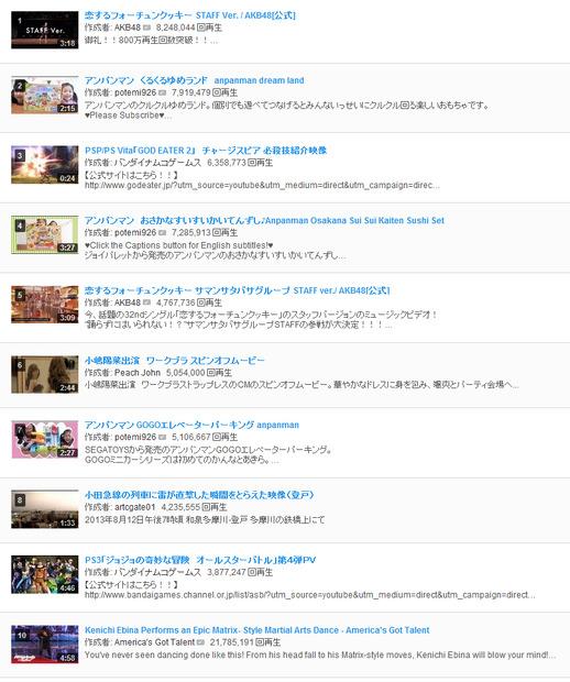 回数 youtube ランキング 再生