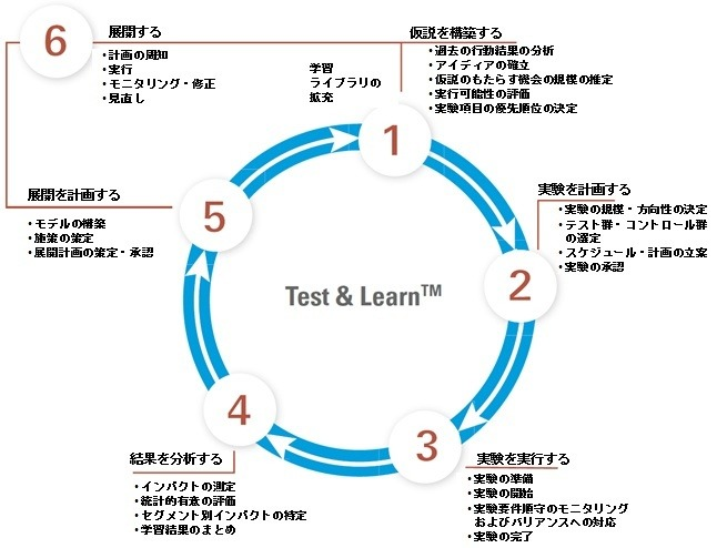 "Test & Learn の""輪"""