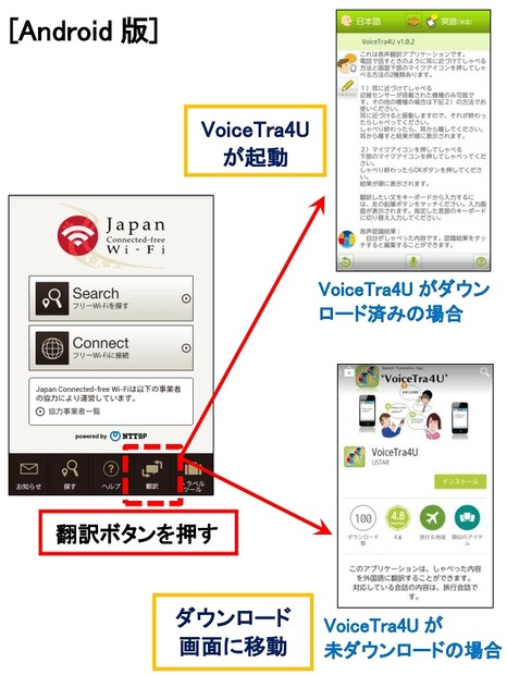 Japan Connected-free Wi-FiとVoiceTra4Uの連携の実装