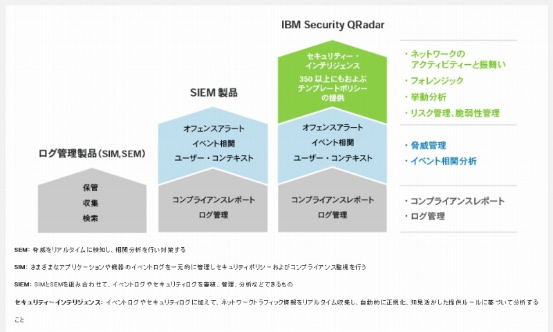 「IBM Security QRadar」の概要