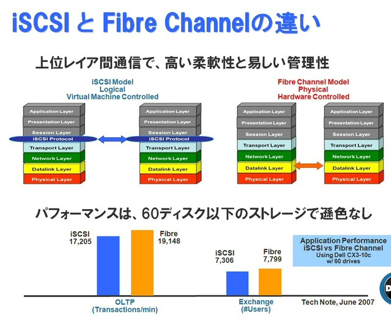 iSCSIとFiber Channelの違い