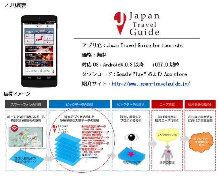 「Japan Travel Guide」の概要