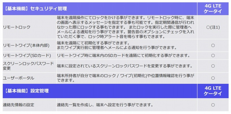 「KDDI Smart Mobile Safety Manager (4G LTE ケータイプラン)」詳細機能(3/4)
