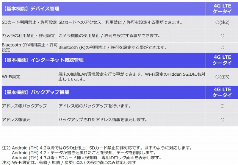 「KDDI Smart Mobile Safety Manager (4G LTE ケータイプラン)」詳細機能(4/4)