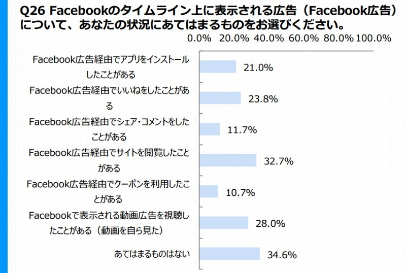 Facebook広告・投稿の影響力