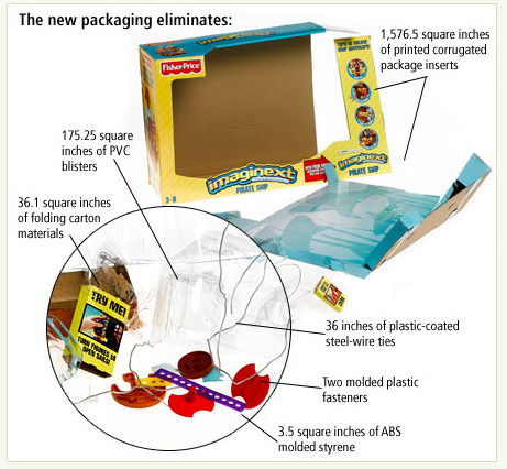 Frustration-Free Packaging