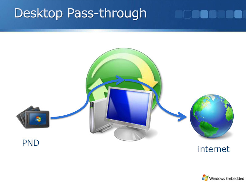 Desktop Pass-through