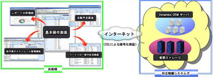 「BusinessStage/Dynamics CRM」システムイメージ